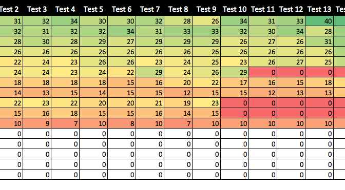 Iditarod Typing Race: Results of Typing Tests and Team Generation
