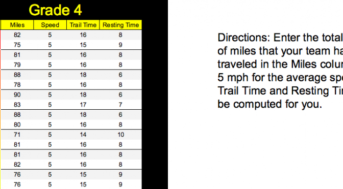 The Trail Time and Resting Time Calculator